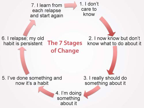 7 Stages of Change
